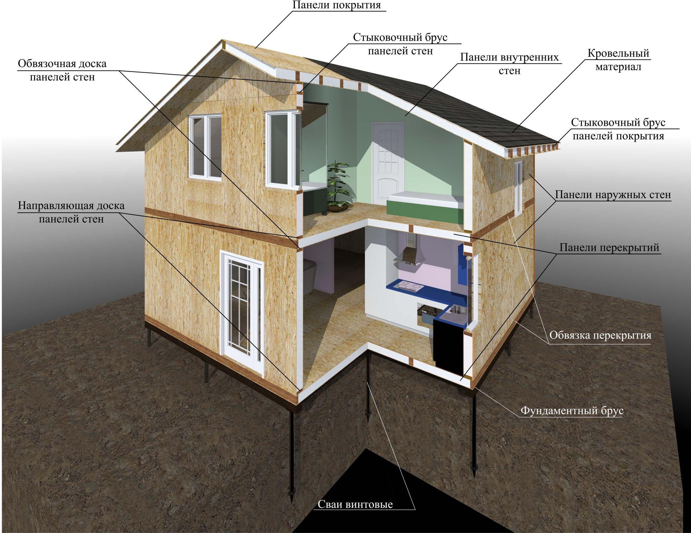 Дома с цокольным этажом и мансардой фото угрозы